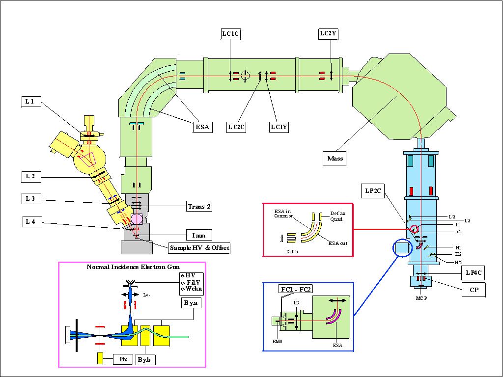 Swisssims intrument diagram